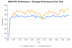 Package-DataFlow-Performance-Over-Time