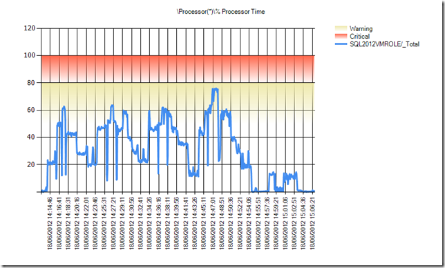 Processor_Percent_Processor_Time_Total_1