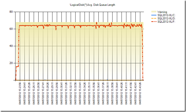 LogicalDisk_Avg_Disk_Queue_Length1